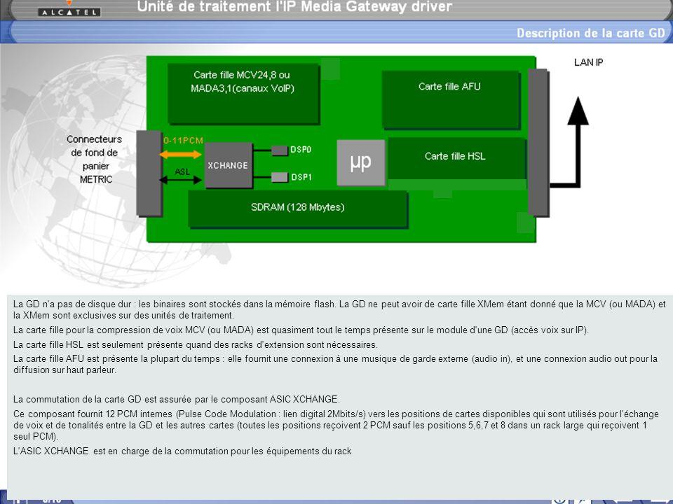La GD n a pas de disque dur : les binaires sont stockés dans la mémoire flash.
