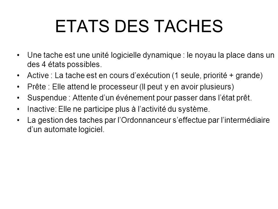 ETATS DES TACHES Une tache est une unité logicielle dynamique : le noyau la place dans un des 4 états possibles. Active : La tache est en cours d'exéc