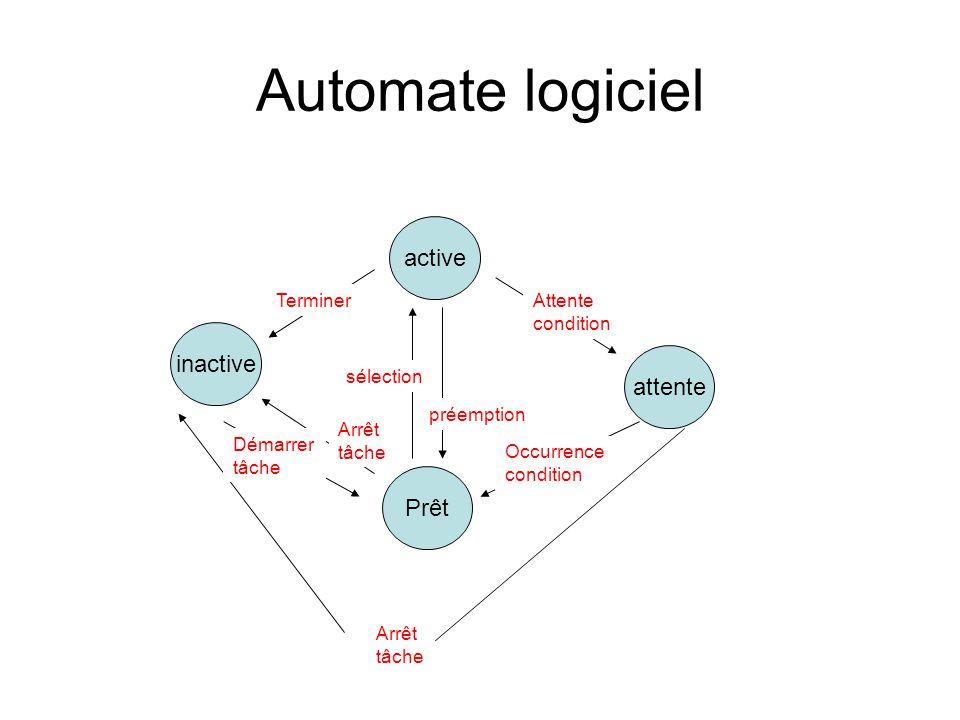 Automate logiciel active inactive attente Prêt Arrêt tâche Occurrence condition Attente condition sélection préemption Terminer Arrêt tâche Démarrer t