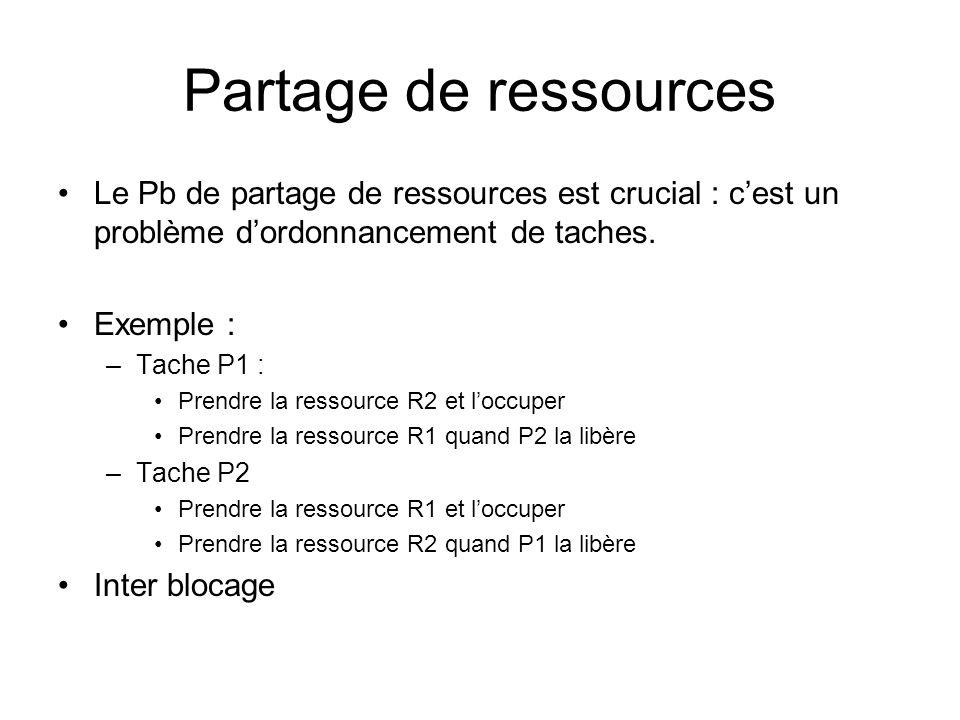 Partage de ressources Le Pb de partage de ressources est crucial : c'est un problème d'ordonnancement de taches. Exemple : –Tache P1 : Prendre la ress
