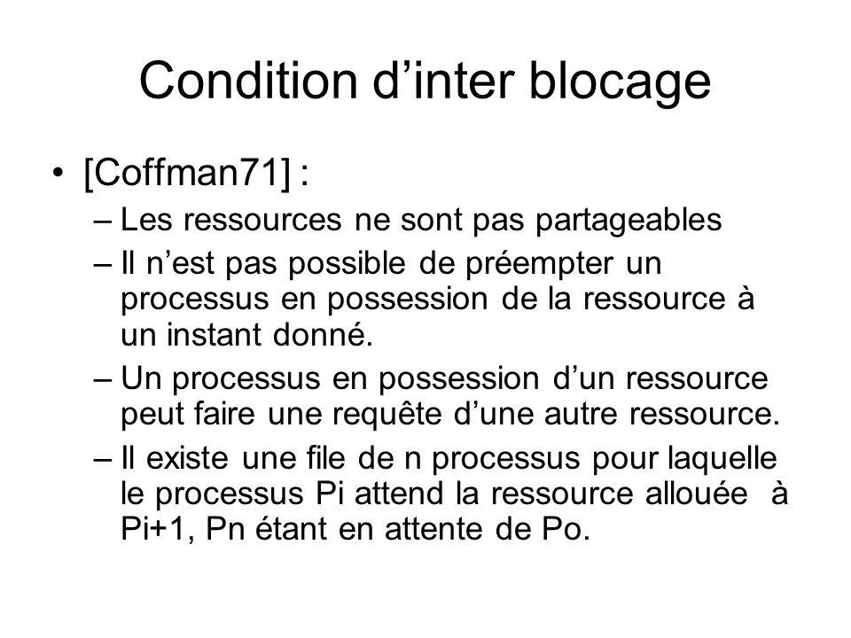 Condition d'inter blocage [Coffman71] : –Les ressources ne sont pas partageables –Il n'est pas possible de préempter un processus en possession de la