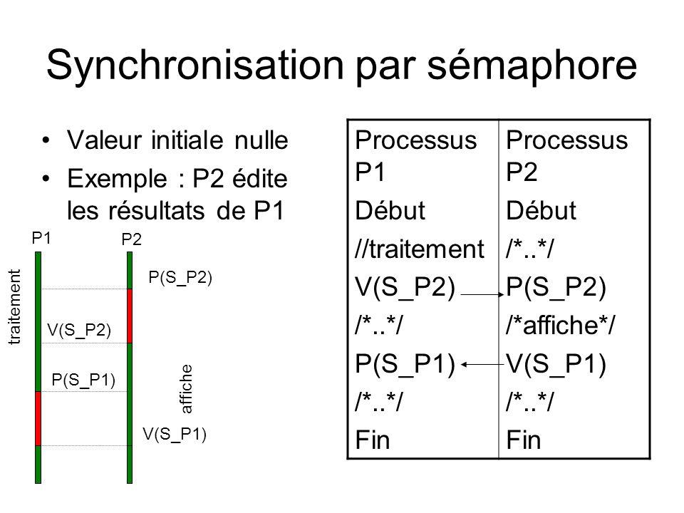 Synchronisation par sémaphore Valeur initiale nulle Exemple : P2 édite les résultats de P1 Processus P1 Début //traitement V(S_P2) /*..*/ P(S_P1) /*..