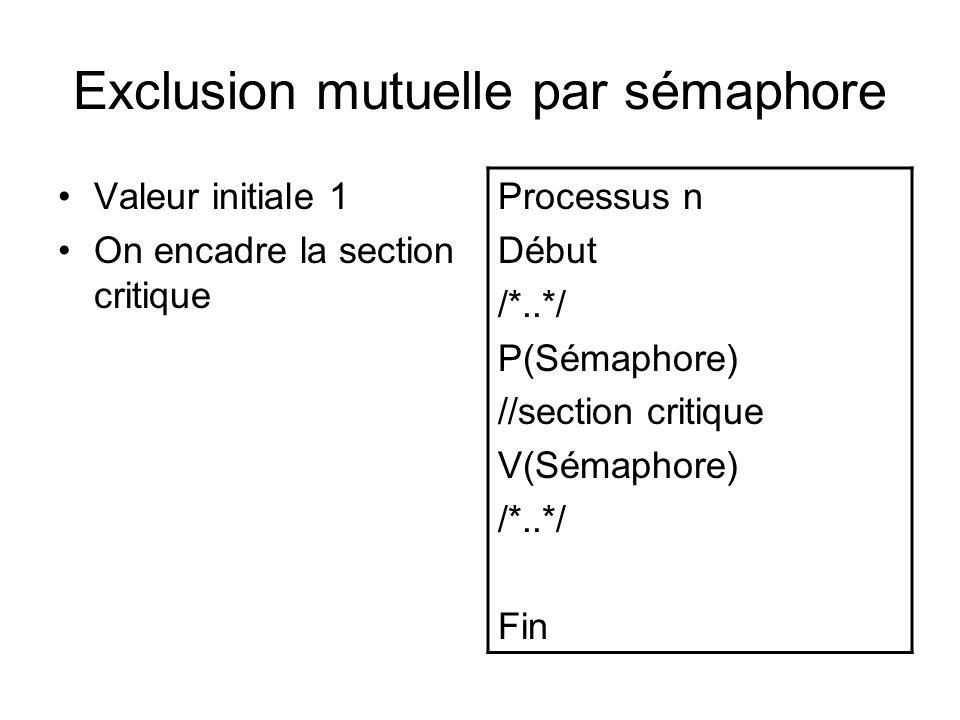 Exclusion mutuelle par sémaphore Valeur initiale 1 On encadre la section critique Processus n Début /*..*/ P(Sémaphore) //section critique V(Sémaphore
