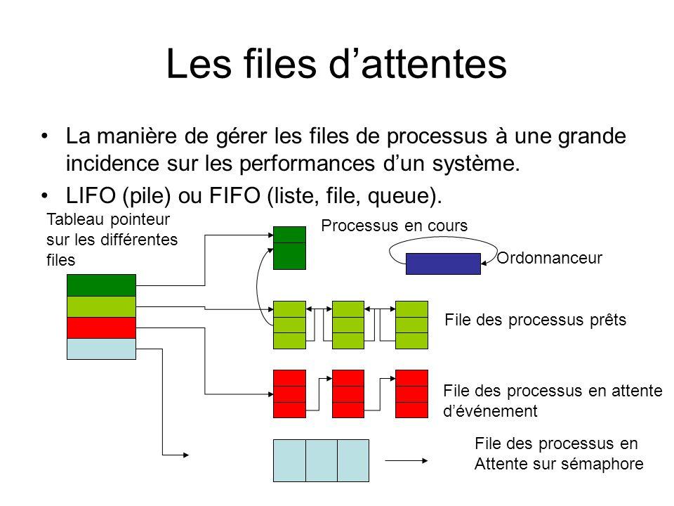 Les files d'attentes La manière de gérer les files de processus à une grande incidence sur les performances d'un système. LIFO (pile) ou FIFO (liste,