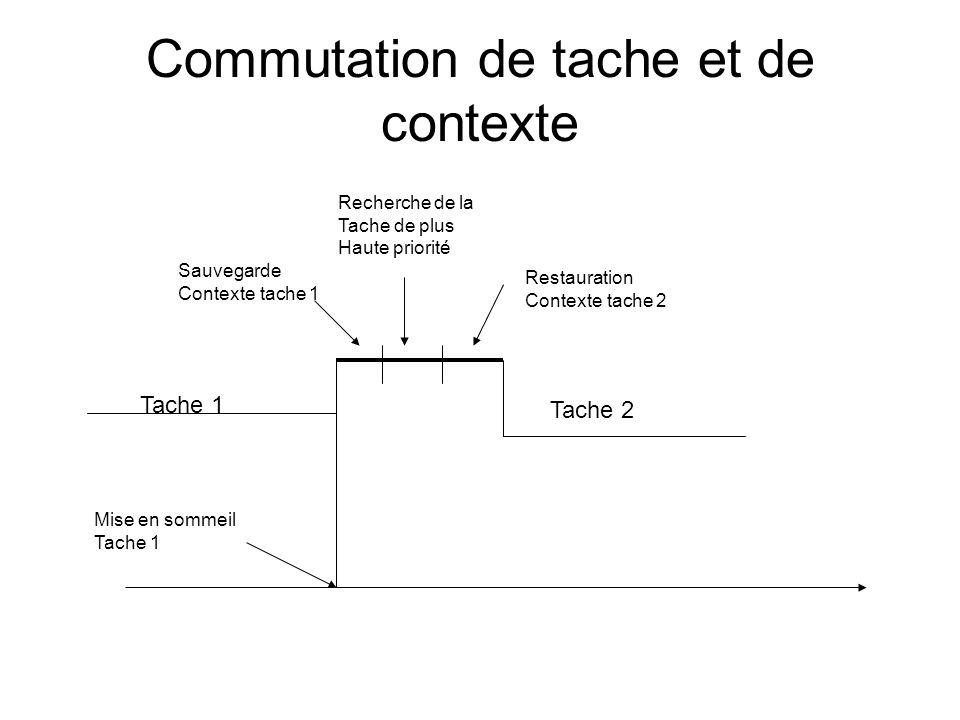 Commutation de tache et de contexte Tache 1 Tache 2 Mise en sommeil Tache 1 Restauration Contexte tache 2 Sauvegarde Contexte tache 1 Recherche de la