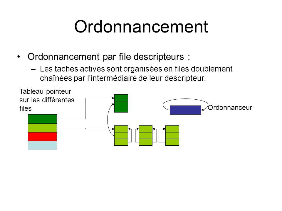 Ordonnancement Ordonnancement par file descripteurs : –Les taches actives sont organisées en files doublement chaînées par l'intermédiaire de leur des