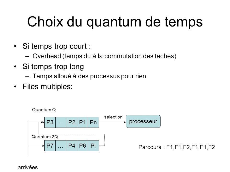 Choix du quantum de temps Si temps trop court : –Overhead (temps du à la commutation des taches) Si temps trop long –Temps alloué à des processus pour