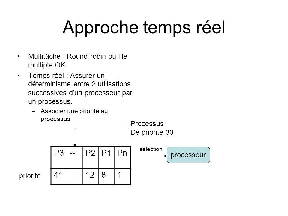 Approche temps réel Multitâche : Round robin ou file multiple OK Temps réel : Assurer un déterminisme entre 2 utilisations successives d'un processeur