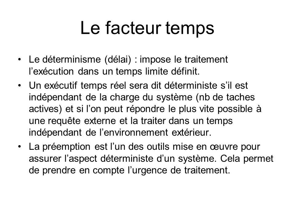 Le facteur temps Le déterminisme (délai) : impose le traitement l'exécution dans un temps limite définit. Un exécutif temps réel sera dit déterministe