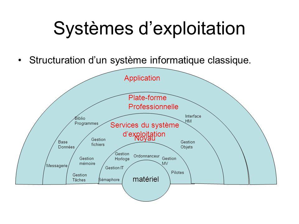 Systèmes d'exploitation Structuration d'un système informatique classique. matériel Noyau Services du système d'exploitation Plate-forme Professionnel