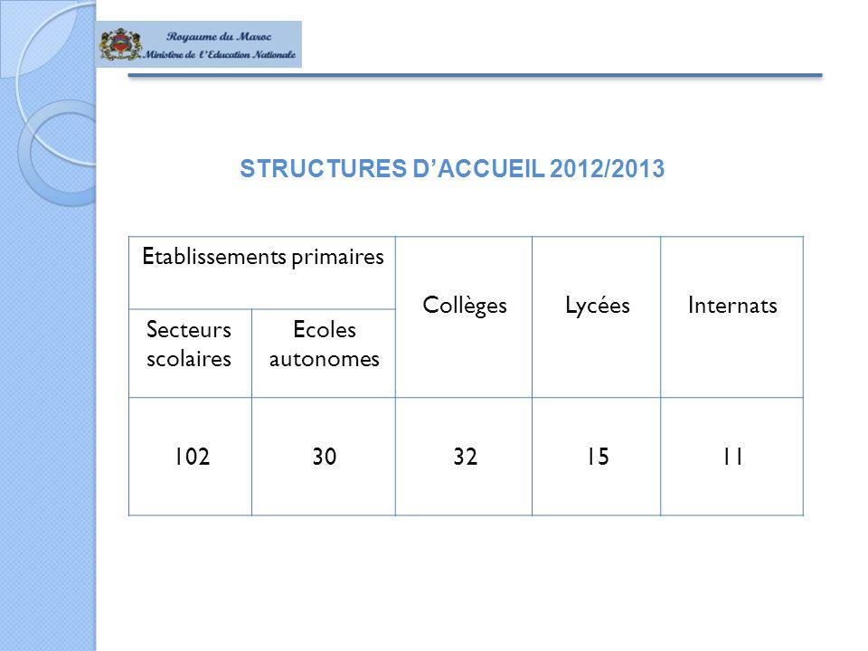 STRUCTURES D'ACCUEIL 2012/2013 Etablissements primaires CollègesLycéesInternats Secteurs scolaires Ecoles autonomes 10230321511
