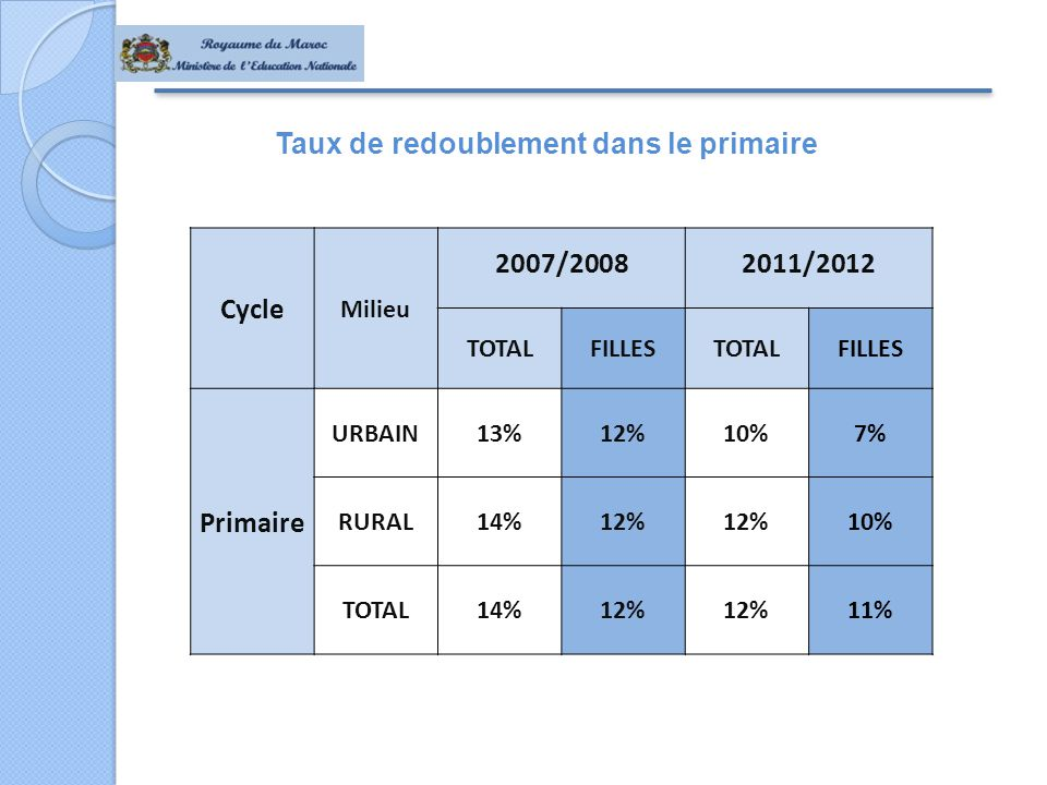 Taux de redoublement dans le primaire Cycle Milieu 2007/20082011/2012 TOTALFILLESTOTALFILLES Primaire URBAIN13%12%10%7% RURAL14%12% 10% TOTAL14%12% 11%