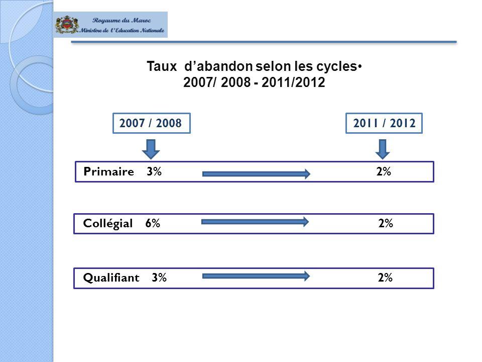 Taux d'abandon selon les cycles - 2011/2012 2008 /2007 Primaire 3% 2% 2007 / 20082011 / 2012 Collégial 6% 2% Qualifiant 3% 2%