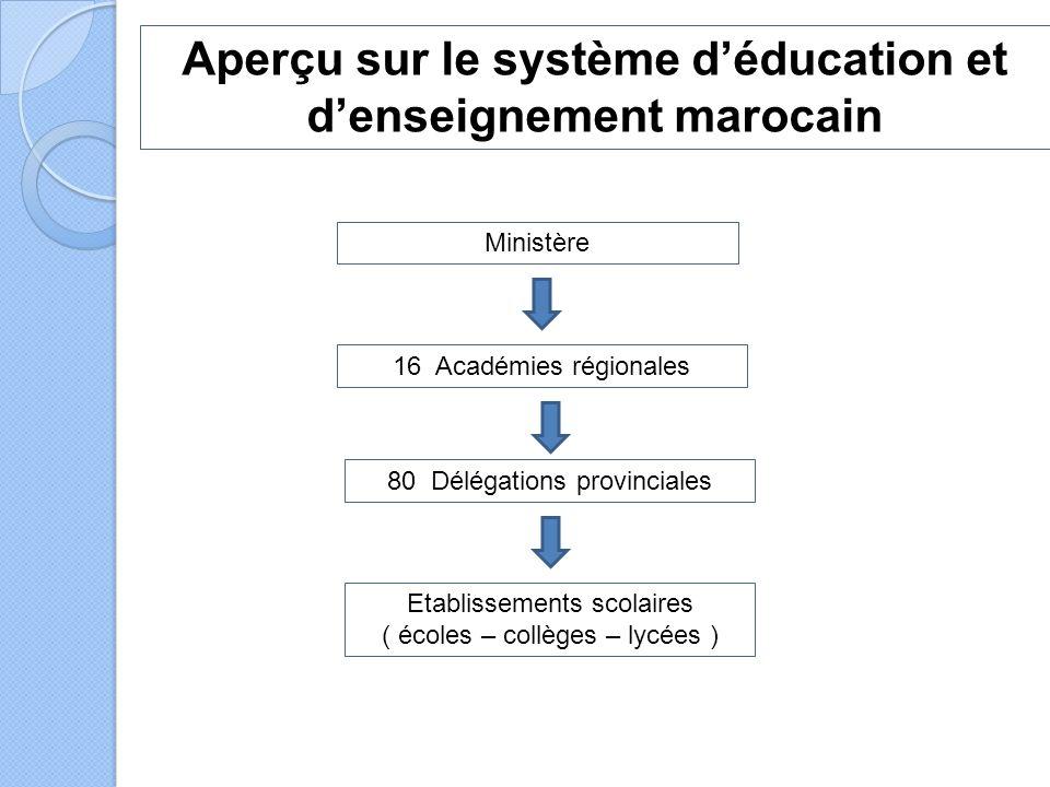 16 Académies régionales 80 Délégations provinciales Etablissements scolaires ( écoles – collèges – lycées ) Ministère Aperçu sur le système d'éducation et d'enseignement marocain