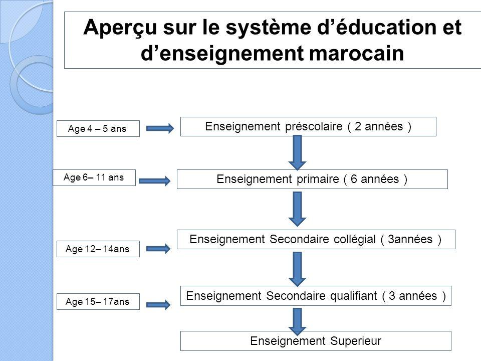 Enseignement primaire ( 6 années ) Enseignement Secondaire collégial ( 3années ) Enseignement Secondaire qualifiant ( 3 années ) Enseignement préscolaire ( 2 années ) Age 4 – 5 ans Age 6– 11 ans Age 12– 14ans Age 15– 17ans Aperçu sur le système d'éducation et d'enseignement marocain Enseignement Superieur