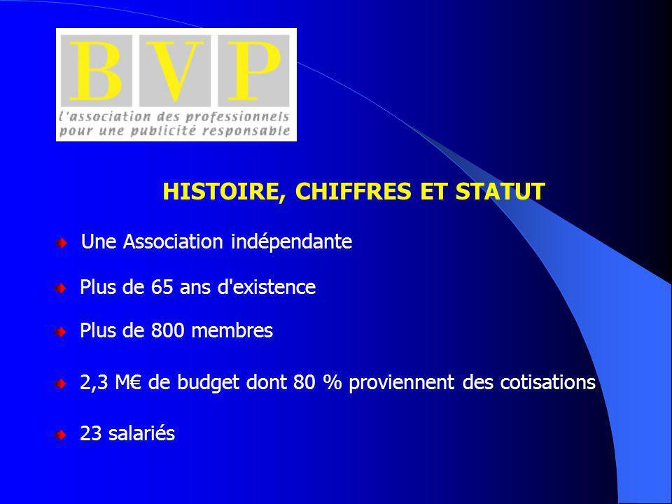 Une Association indépendante Plus de 65 ans d existence Plus de 800 membres 2,3 M€ de budget dont 80 % proviennent des cotisations HISTOIRE, CHIFFRES ET STATUT 23 salariés
