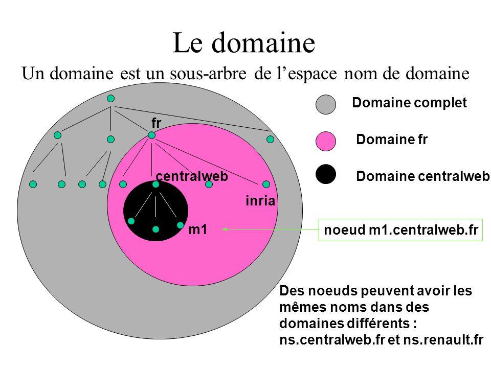 Le domaine Un domaine est un sous-arbre de l'espace nom de domaine fr inria centralweb m1 Domaine complet Domaine fr Domaine centralweb noeud m1.centralweb.fr Des noeuds peuvent avoir les mêmes noms dans des domaines différents : ns.centralweb.fr et ns.renault.fr