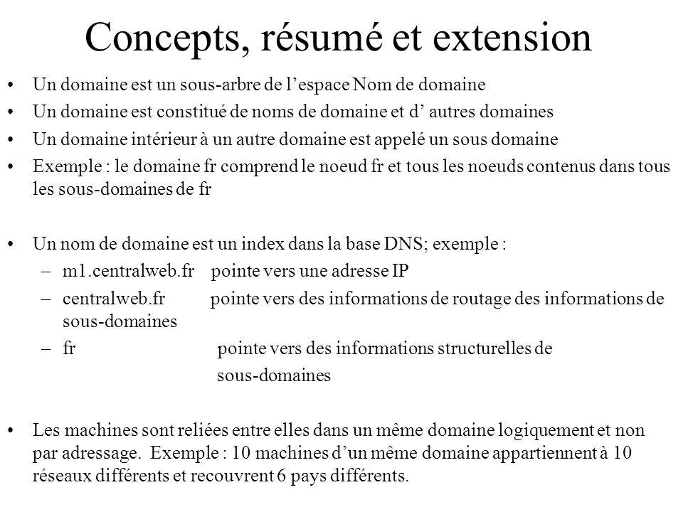 Concepts, résumé et extension Un domaine est un sous-arbre de l'espace Nom de domaine Un domaine est constitué de noms de domaine et d' autres domaines Un domaine intérieur à un autre domaine est appelé un sous domaine Exemple : le domaine fr comprend le noeud fr et tous les noeuds contenus dans tous les sous-domaines de fr Un nom de domaine est un index dans la base DNS; exemple : –m1.centralweb.fr pointe vers une adresse IP –centralweb.fr pointe vers des informations de routage des informations de sous-domaines –fr pointe vers des informations structurelles de sous-domaines Les machines sont reliées entre elles dans un même domaine logiquement et non par adressage.