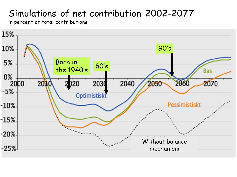 O. Settergren 2006 Simulations of net contribution 2002-2077 in percent of total contributions 90's 60's Born in the 1940's Without balance mechanism