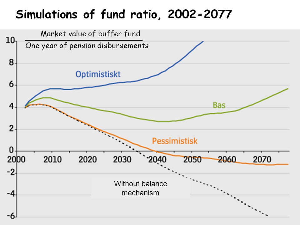 O. Settergren 2006 Simulations of fund ratio, 2002-2077 Without balance mechanism Market value of buffer fund One year of pension disbursements