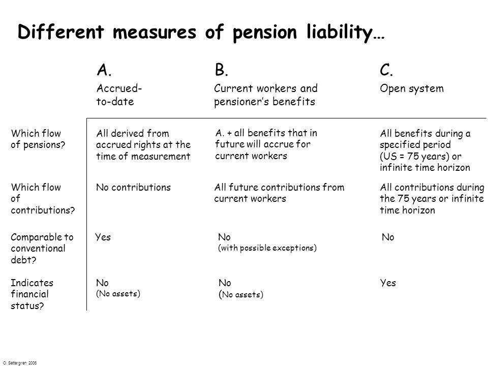 O. Settergren 2006 Different measures of pension liability… All contributions during the 75 years or infinite time horizon No contributions Which flow