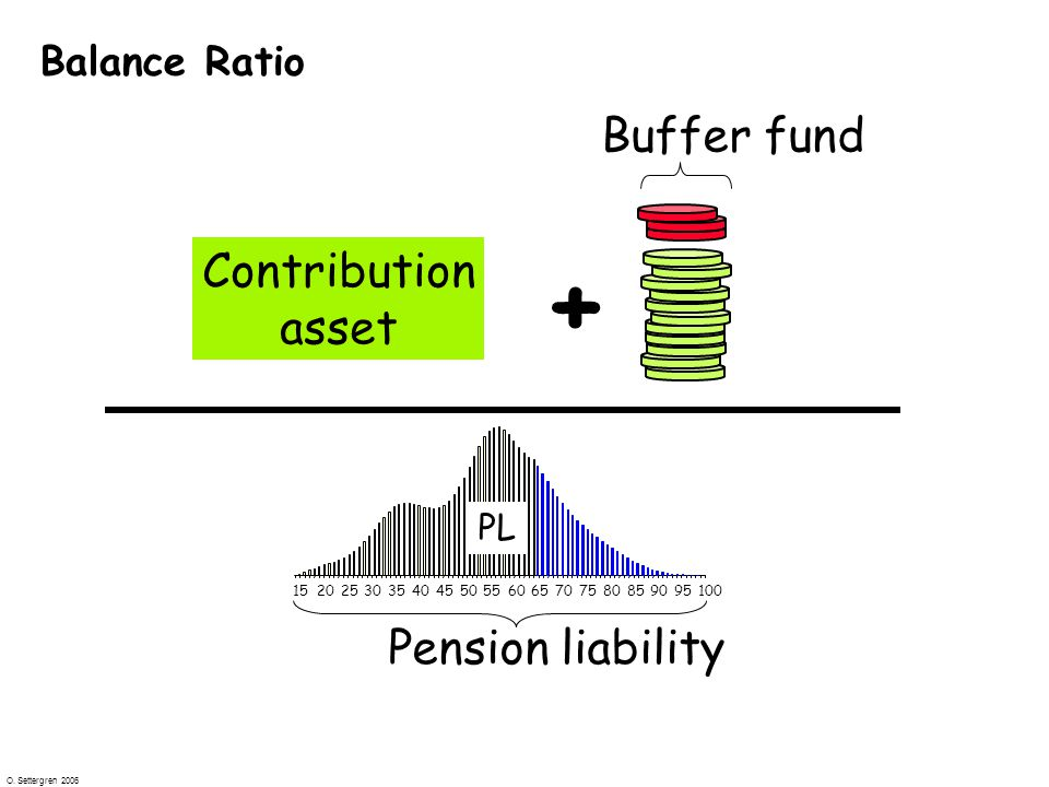 O. Settergren 2006 Balance Ratio + 1520253035404550556065707580859095100 PL Buffer fund Pension liability ? Contribution asset