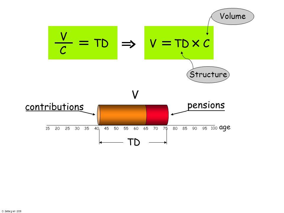O. Settergren 2006 V C TD VC > 1520253035404550556065707580859095 100 age V Structure Volume contributions pensions