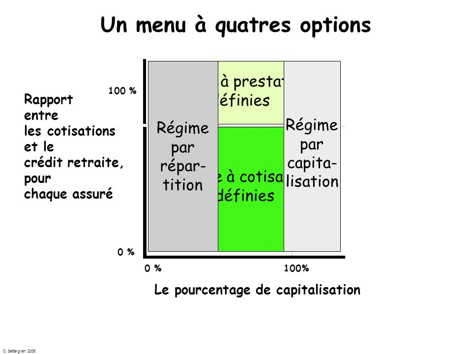 O. Settergren 2006 Expected Pension Liability Expected Contributions V C TD …few technical steps…