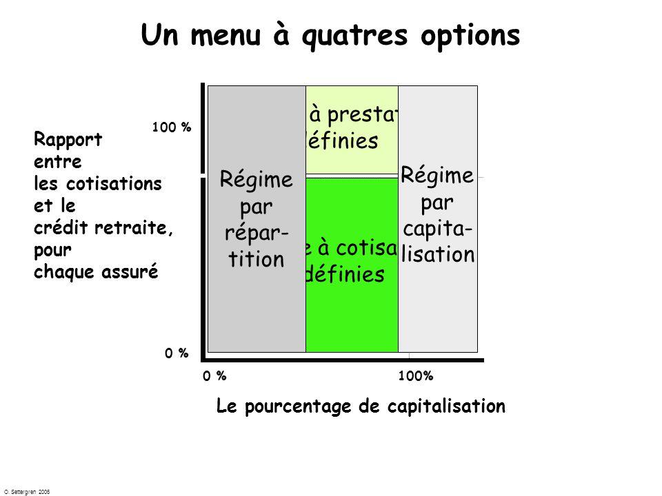 O. Settergren 2006 IIIIV III Rapport entre les cotisations et le crédit retraite, pour chaque assuré 0 % 100 % 0 %100% Le pourcentage de capitalisatio