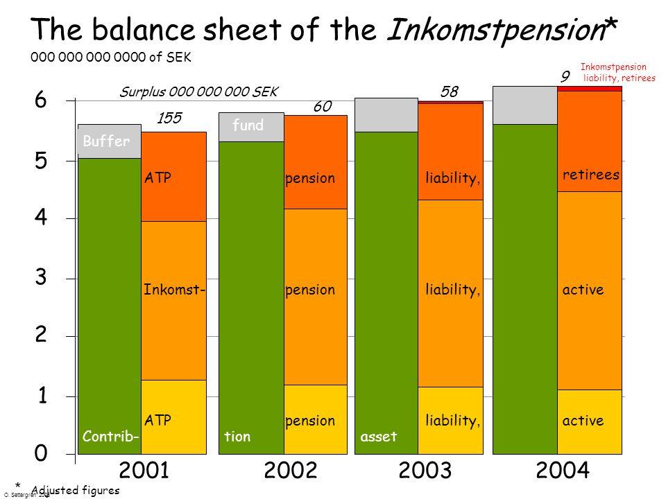 O. Settergren 2006 0 1 2 3 4 5 6 2001200220032004 activeATPpensionliability, ATPpensionliability, retirees Inkomst-pensionliability, active Contrib-ti