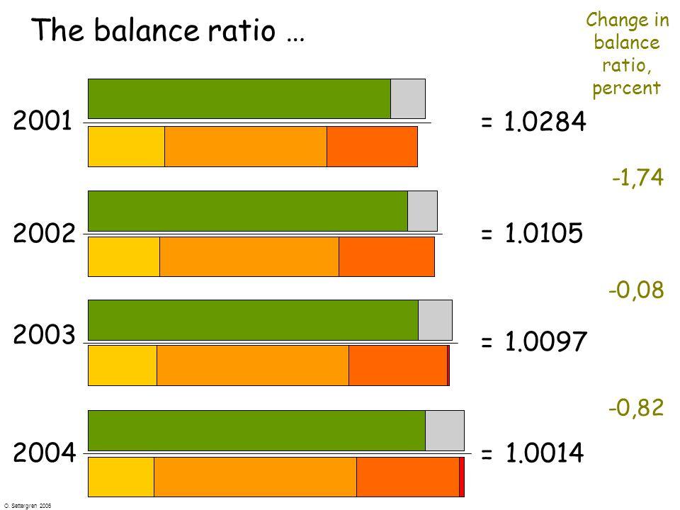 O. Settergren 2006 The balance ratio … 2001 = 1.0284 2002 1.0105 = 2003 1.0097 = 2004 1.0014 = -1,74 -0,08 -0,82 Change in balance ratio, percent