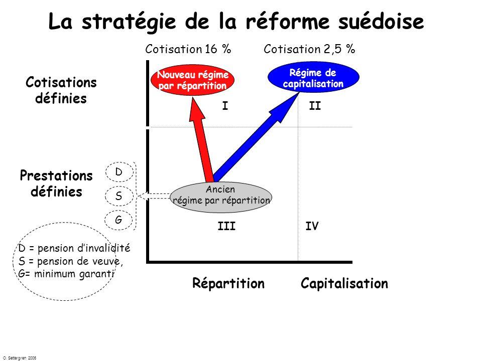 O. Settergren 2006 Does measures matter?