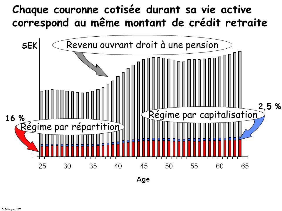 O. Settergren 2006 Chaque couronne cotisée durant sa vie active correspond au même montant de crédit retraite 16 % Régime par répartition Régime par c