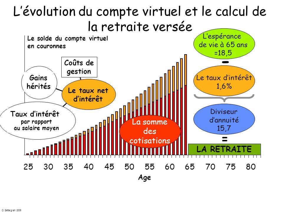 O. Settergren 2006 Age 253035404550556065707580 Coûts de gestion Gains hérités 0 L'évolution du compte virtuel et le calcul de la retraite versée Le s