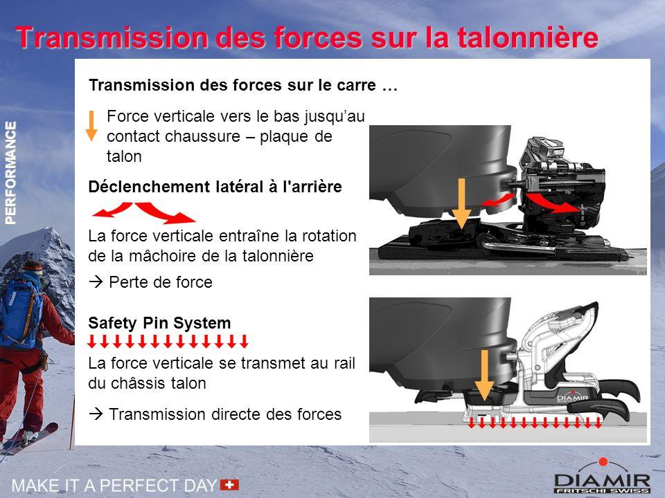 Transmission des forces sur la talonnière PERFORMANCE Déclenchement latéral à l'arrière La force verticale entraîne la rotation de la mâchoire de la t