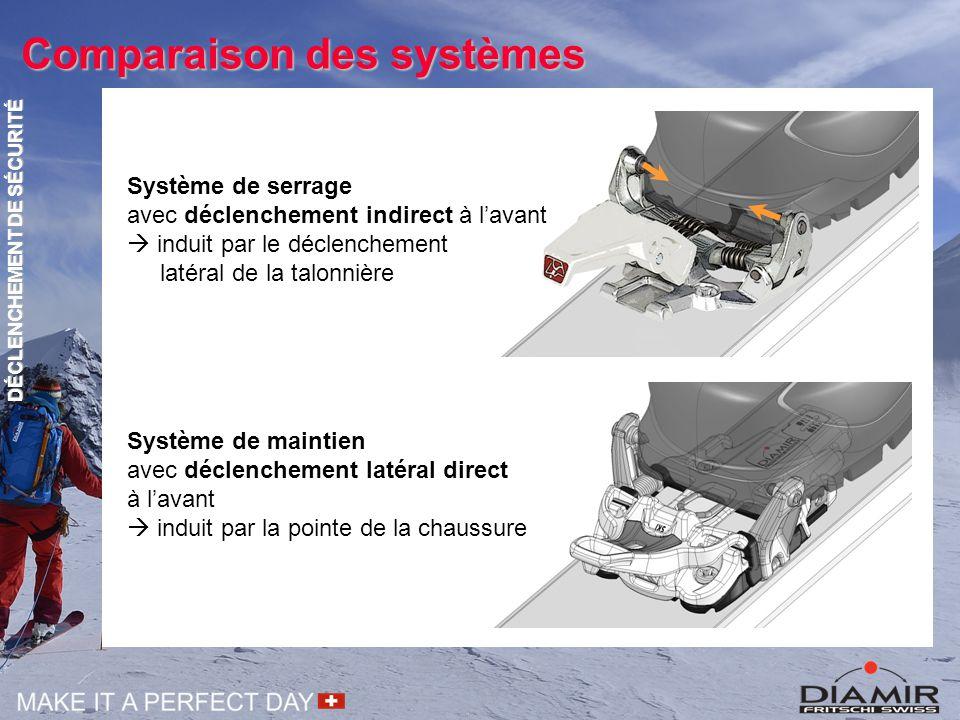 Comparaison des systèmes Système de serrage avec déclenchement indirect à l'avant  induit par le déclenchement latéral de la talonnière Système de ma