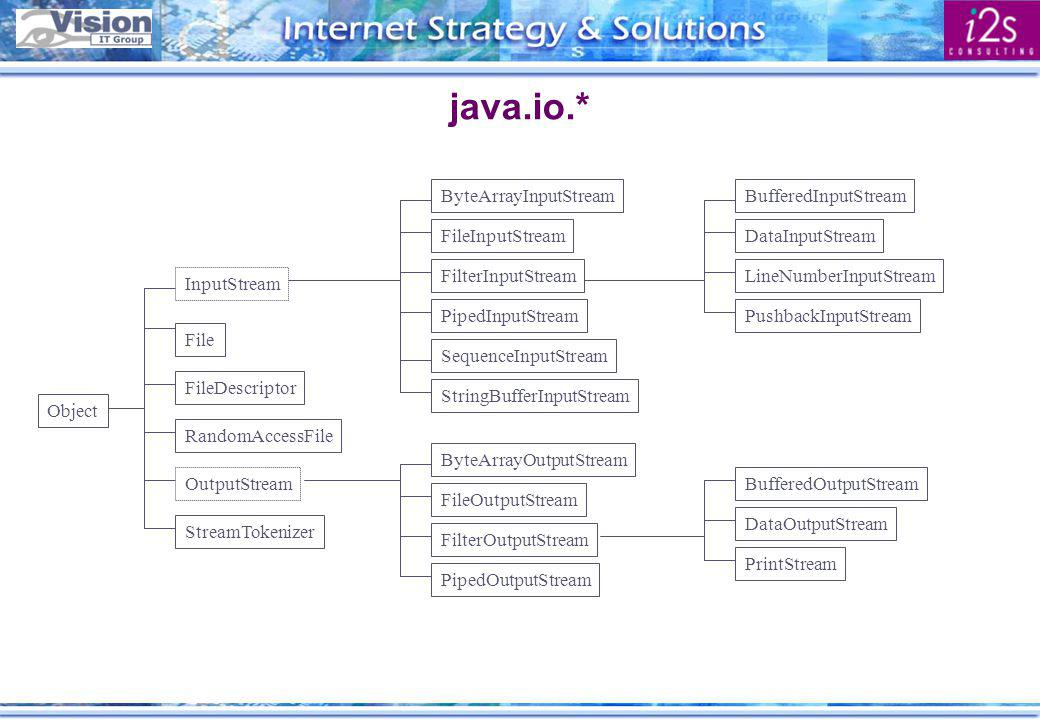 java.io.* File FileDescriptor RandomAccessFile OutputStream StreamTokenizer BufferedInputStream DataInputStream LineNumberInputStream PushbackInputStr