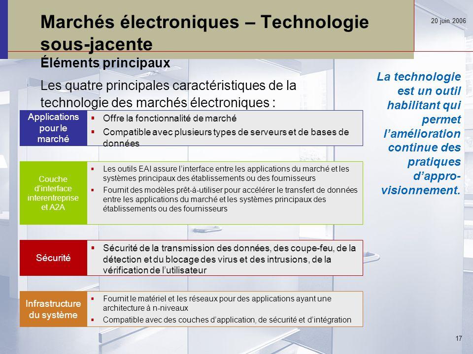 Marchés électroniques – Technologie sous-jacente Éléments principaux Les quatre principales caractéristiques de la technologie des marchés électroniques : 20 juin 2006 17 La technologie est un outil habilitant qui permet l'amélioration continue des pratiques d'appro- visionnement.