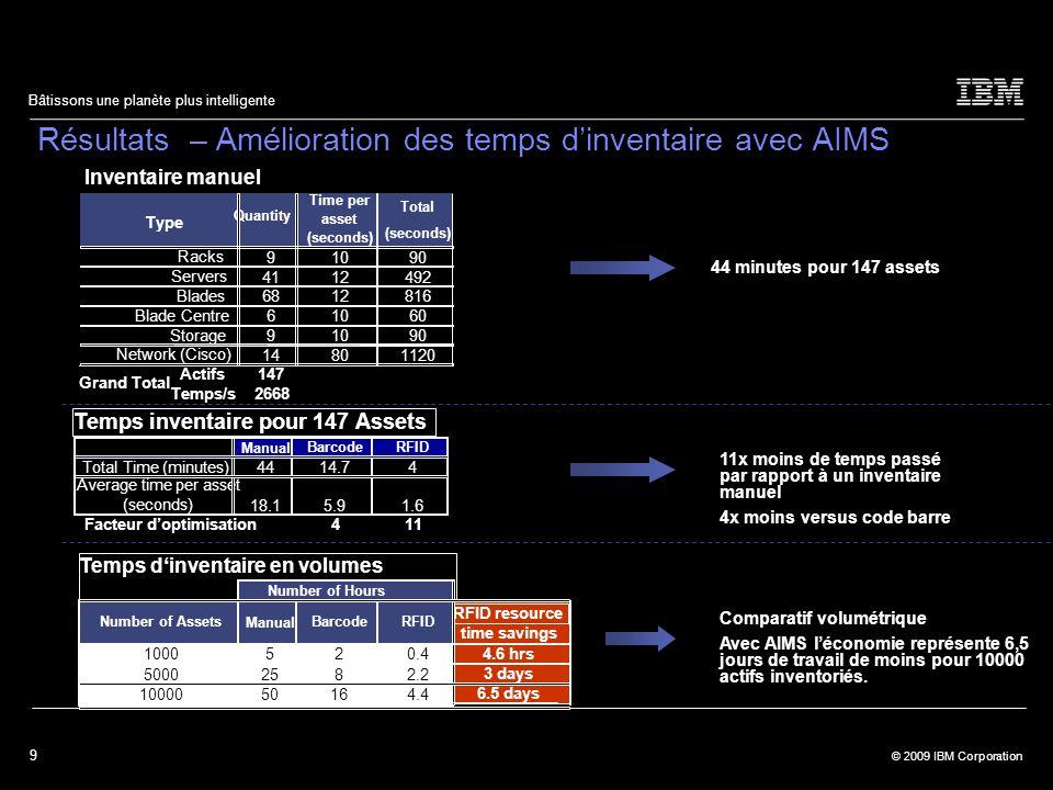9 © 2009 IBM Corporation Bâtissons une planète plus intelligente Résultats – Amélioration des temps d'inventaire avec AIMS 44 minutes pour 147 assets Comparatif volumétrique Avec AIMS l'économie représente 6,5 jours de travail de moins pour 10000 actifs inventoriés.