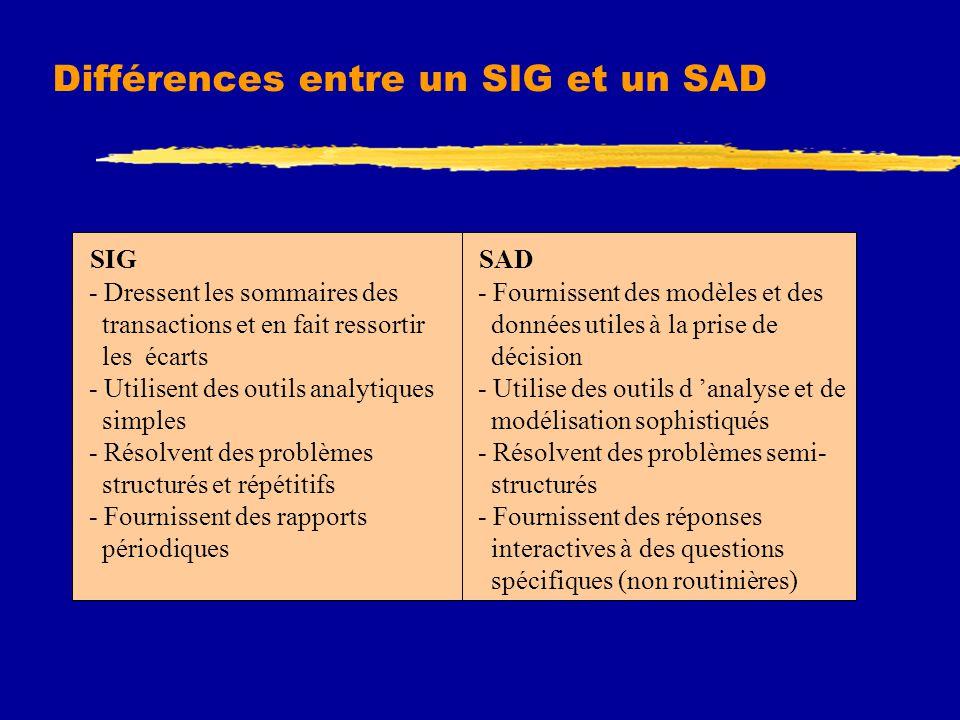 Différences entre un SIG et un SAD SAD - Fournissent des modèles et des données utiles à la prise de décision - Utilise des outils d 'analyse et de modélisation sophistiqués - Résolvent des problèmes semi- structurés - Fournissent des réponses interactives à des questions spécifiques (non routinières) SIG - Dressent les sommaires des transactions et en fait ressortir les écarts - Utilisent des outils analytiques simples - Résolvent des problèmes structurés et répétitifs - Fournissent des rapports périodiques