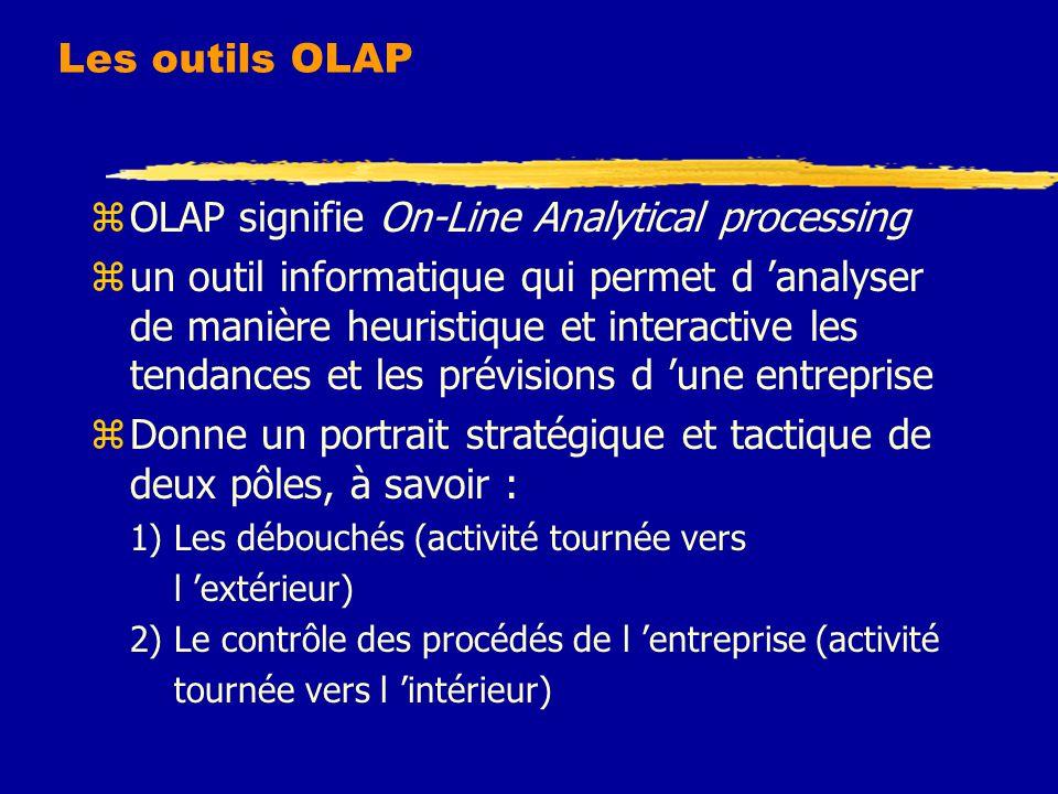 Les outils OLAP zOLAP signifie On-Line Analytical processing zun outil informatique qui permet d 'analyser de manière heuristique et interactive les tendances et les prévisions d 'une entreprise zDonne un portrait stratégique et tactique de deux pôles, à savoir : 1) Les débouchés (activité tournée vers l 'extérieur) 2) Le contrôle des procédés de l 'entreprise (activité tournée vers l 'intérieur)