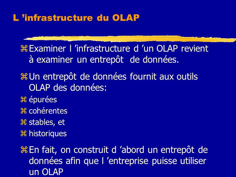 L 'infrastructure du OLAP zExaminer l 'infrastructure d 'un OLAP revient à examiner un entrepôt de données. zUn entrepôt de données fournit aux outils