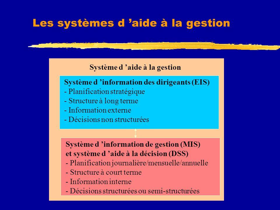 Les systèmes d 'aide à la gestion Système d 'aide à la gestion Système d 'information des dirigeants (EIS) - Planification stratégique - Structure à long terme - Information externe - Décisions non structurées Système d 'information de gestion (MIS) et système d 'aide à la décision (DSS) - Planification journalière/mensuelle/annuelle - Structure à court terme - Information interne - Décisions structurées ou semi-structurées