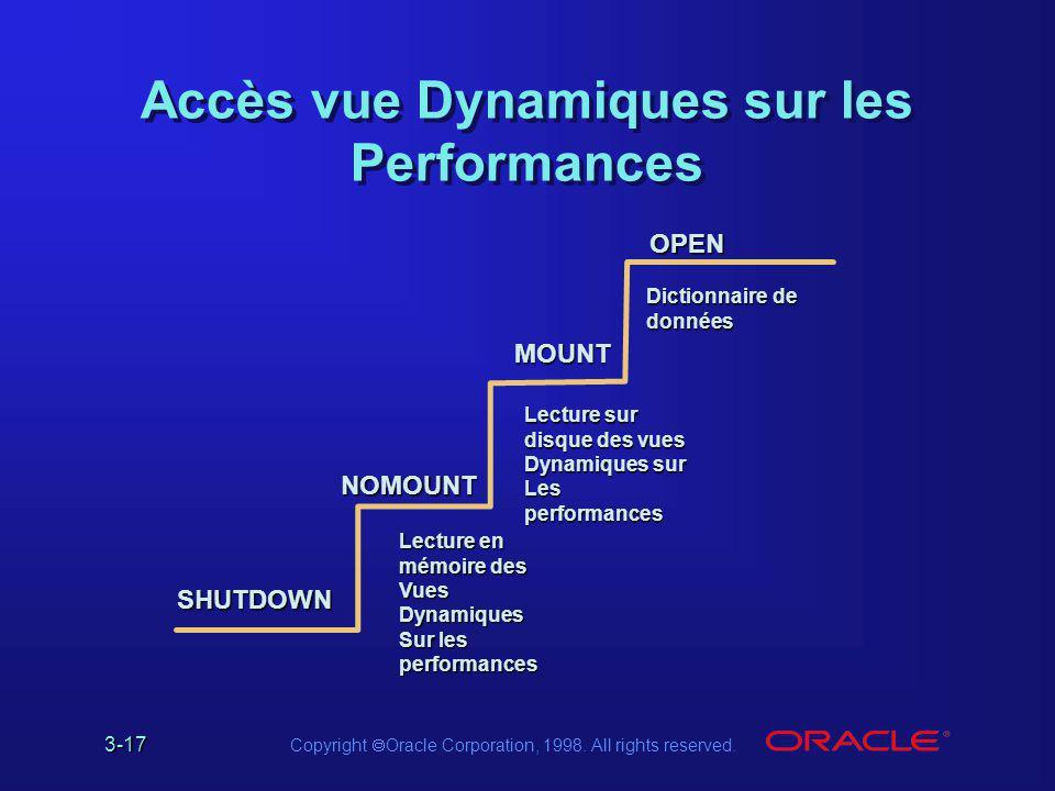 3-17 Copyright  Oracle Corporation, 1998. All rights reserved. OPEN MOUNT NOMOUNT Dictionnaire de données Accès vue Dynamiques sur les Performances L