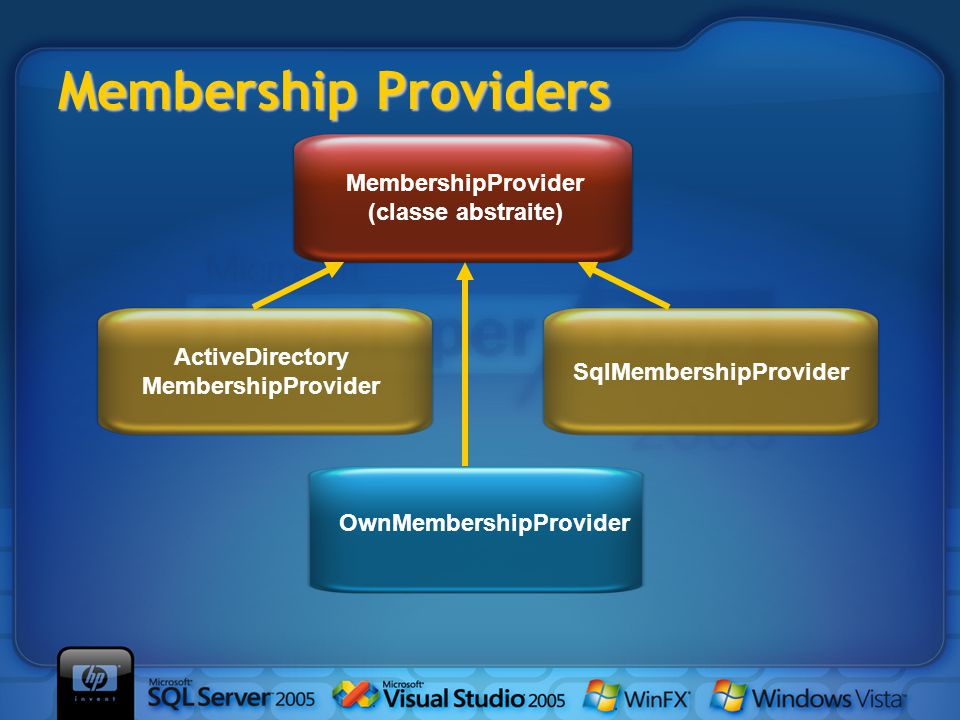 Membership Providers MembershipProvider (classe abstraite) OwnMembershipProvider ActiveDirectory MembershipProvider SqlMembershipProvider