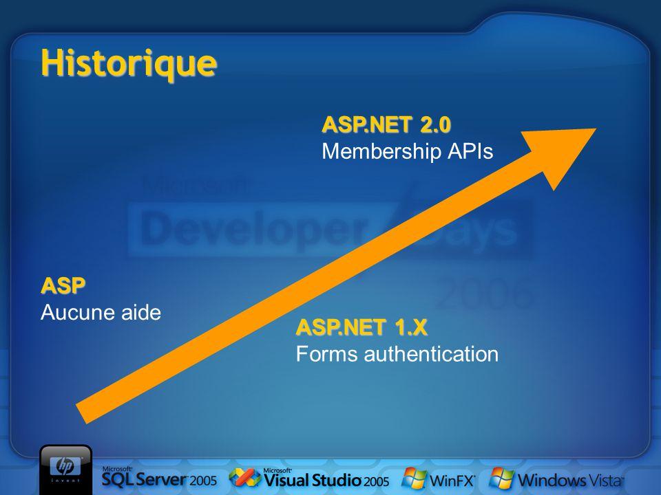 Historique ASP Aucune aide ASP.NET 1.X ASP.NET 1.X Forms authentication ASP.NET 2.0 ASP.NET 2.0 Membership APIs