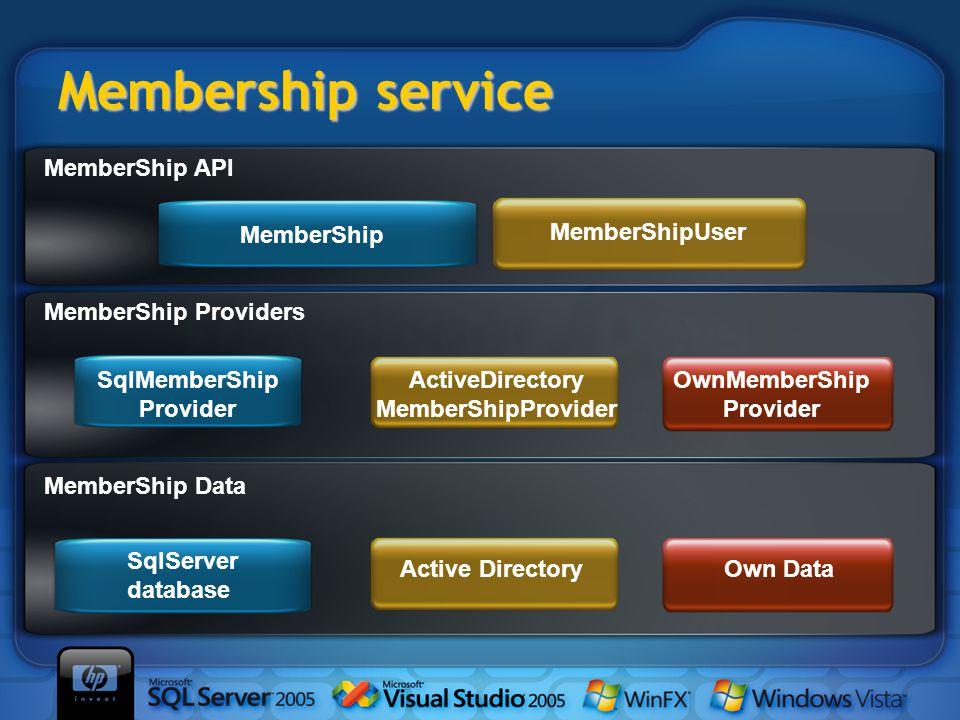 Membership service MemberShip MemberShipUser MemberShip API SqlMemberShip Provider ActiveDirectory MemberShipProvider OwnMemberShip Provider Own DataActive Directory SqlServer database MemberShip Providers MemberShip Data