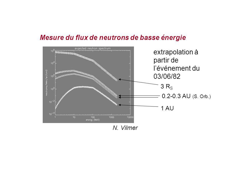 1 AU 0.2-0.3 AU (S. Orb.) 3 R S extrapolation à partir de l'événement du 03/06/82 N.
