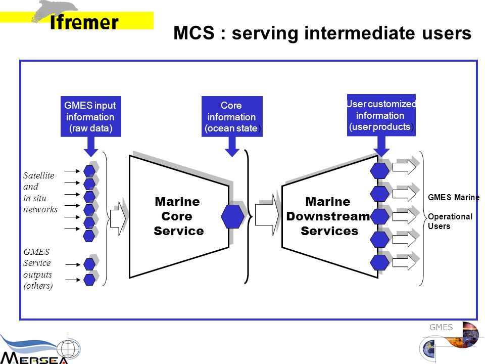 GMES Satellite and in situ networks Marine Core Service Marine Core Service Marine Downstream Services Marine Downstream Services GMES Marine Operational Users GMES Service outputs (others) Core information (ocean state) User customized information (user products) GMES input information (raw data) MCS : serving intermediate users