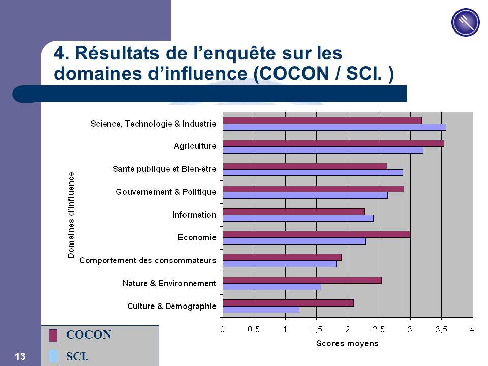 JPM 13 4. Résultats de l'enquête sur les domaines d'influence (COCON / SCI. ) COCON SCI.
